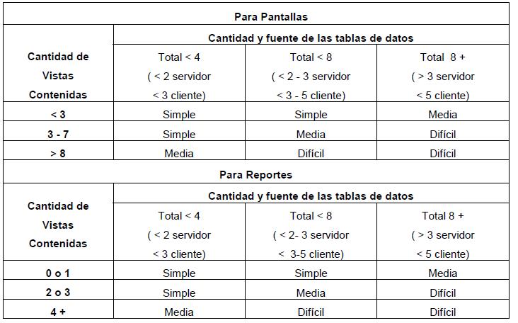 Cocomo ii para estimar esforco prazo e custo de um projeto de desenvolvimento de software 7