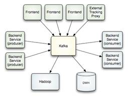Apache Kafka (Fuente: https://unpocodejava.files.wordpress.com/2012/12/image0019.jpg?w=780)
