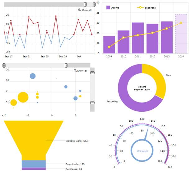 amCharts: Otra librería de Charts Javascript – Un poco de Java y +