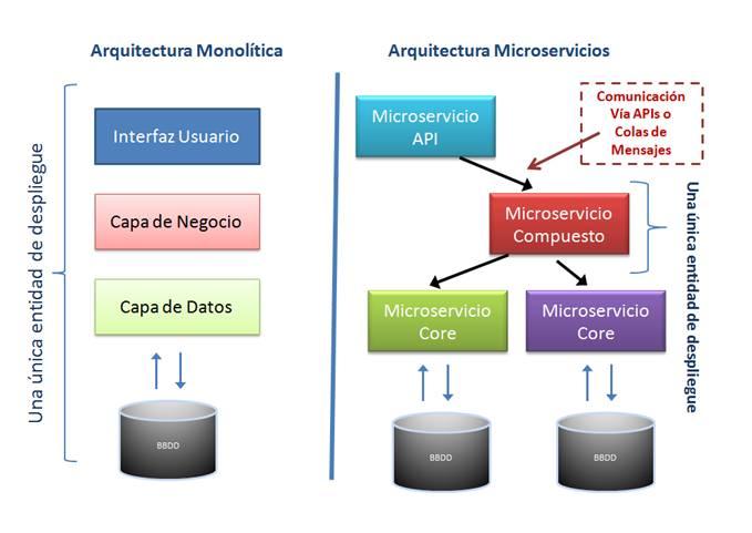 Microservicios buenas pr cticas y stacks tecnol gicos for Arquitectura de capas software