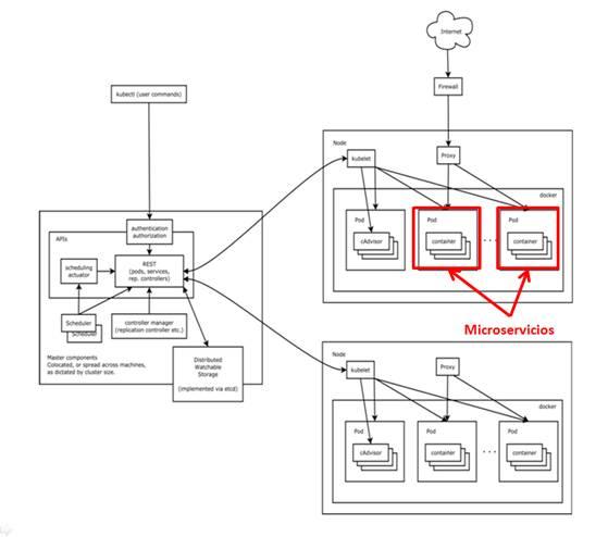 Arquitectura basada en microservicios parte 3 un poco de for Arquitectura kubernetes