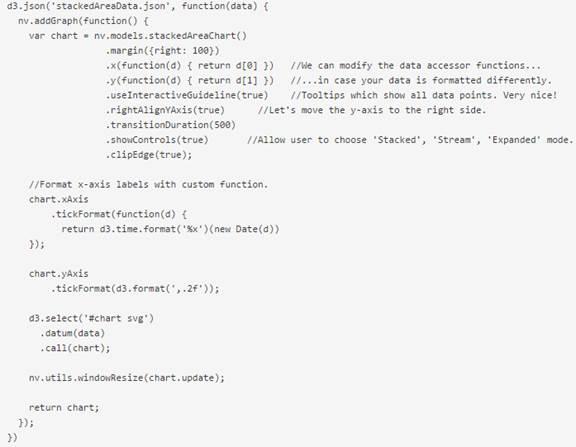 NVD3: Charts reusables para D3 js – Un poco de Java y +