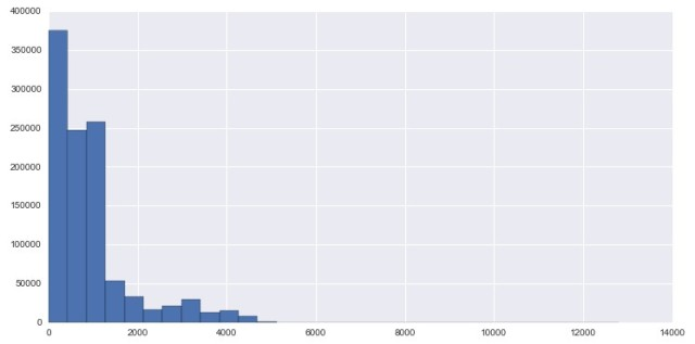 LocationHistory_Google_histogram