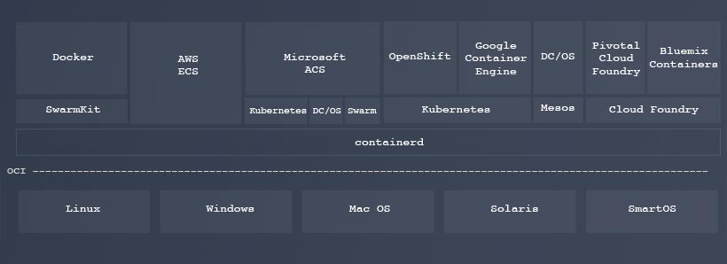 Qu es containerd un poco de java y for Arquitectura kubernetes