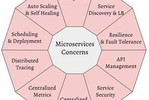 Microservicios un poco de java y for Arquitectura kubernetes
