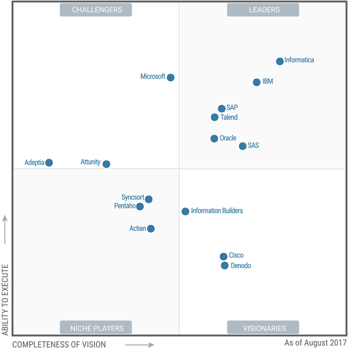 magic quadrant for data integration tools 2017 pdf